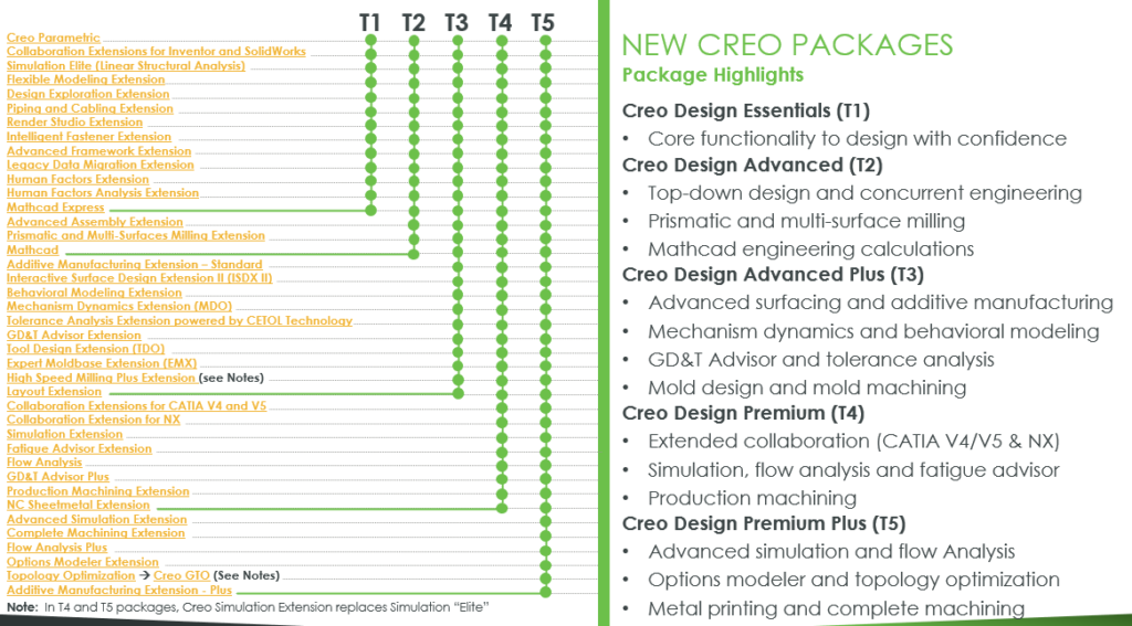 Creo Design Package List